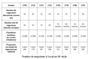 Nombre de négociants